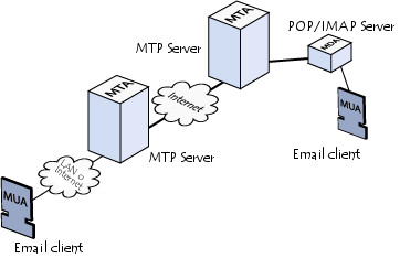 Cloud example diagram